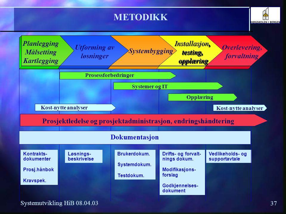 METODIKK Planlegging Målsetting Kartlegging Installasjon, testing,