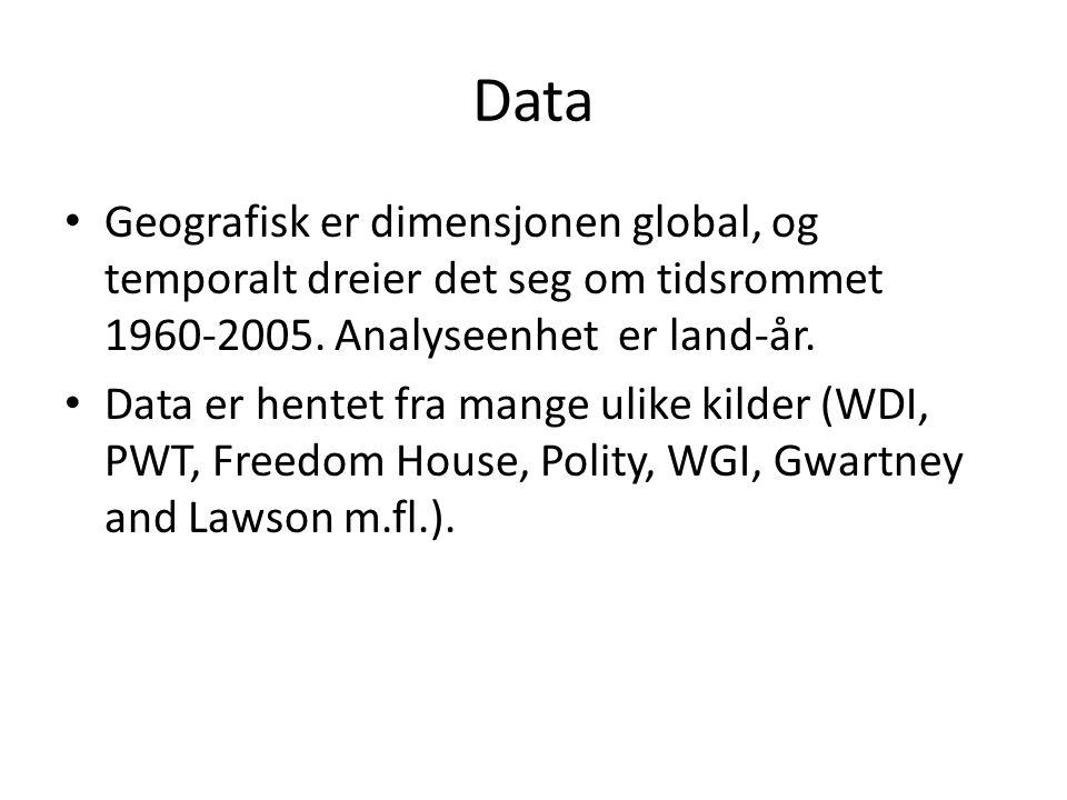 Data Geografisk er dimensjonen global, og temporalt dreier det seg om tidsrommet 1960-2005. Analyseenhet er land-år.