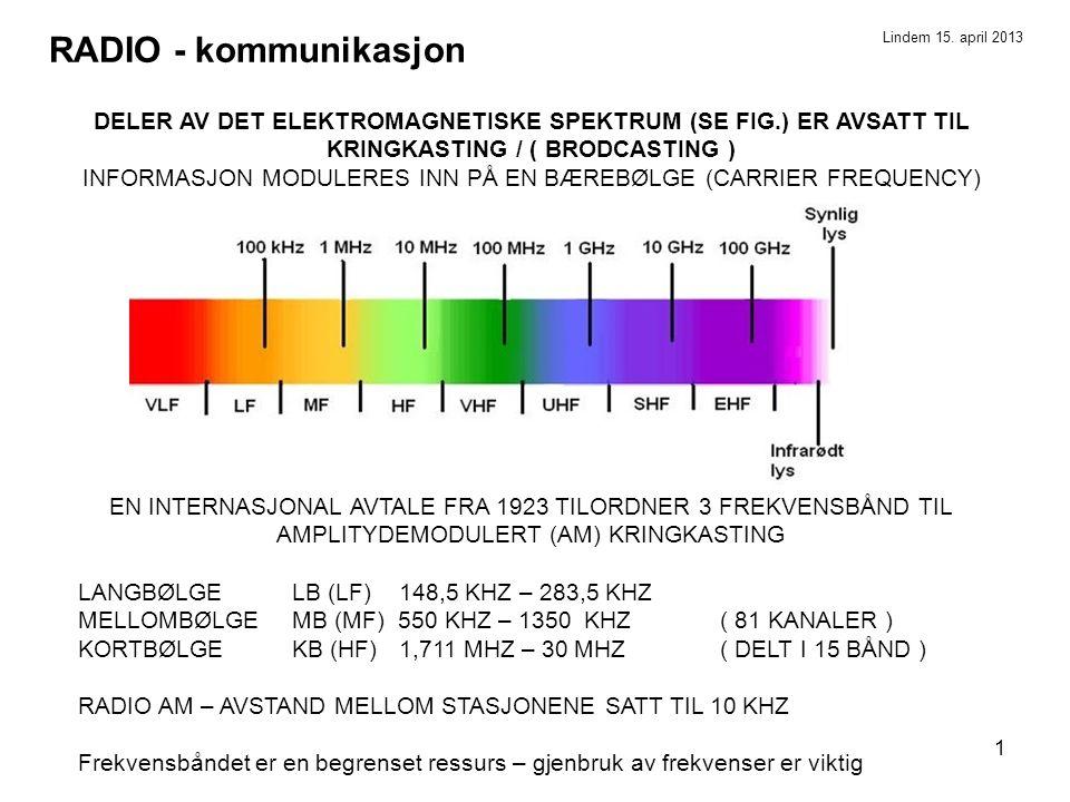INFORMASJON MODULERES INN PÅ EN BÆREBØLGE (CARRIER FREQUENCY)