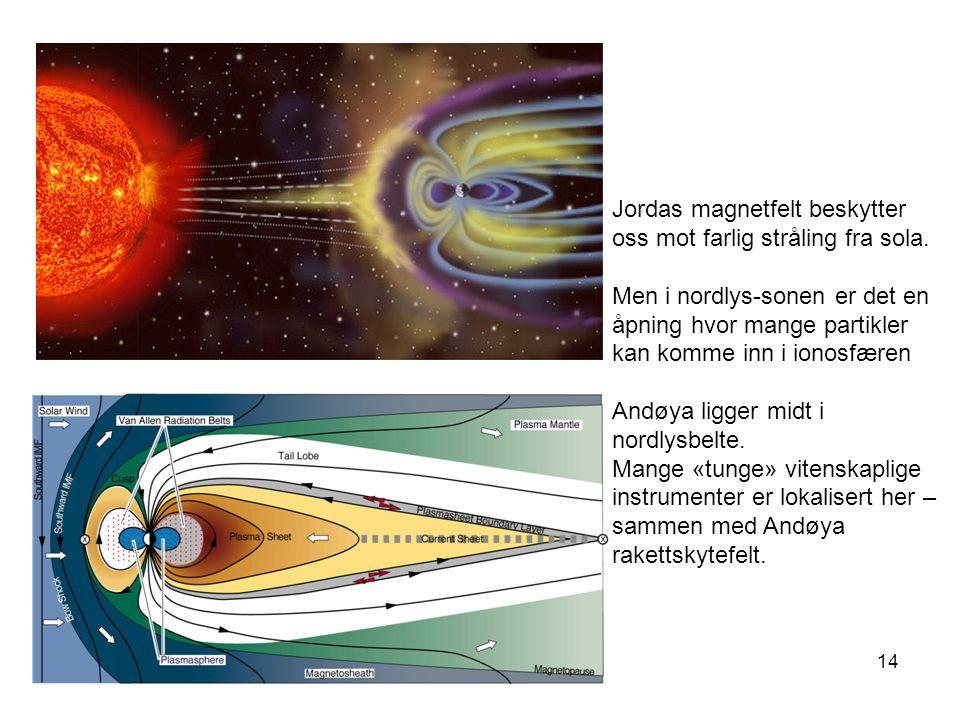 Jordas magnetfelt beskytter oss mot farlig stråling fra sola.