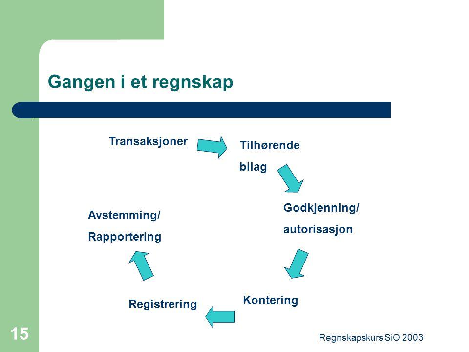 Gangen i et regnskap Transaksjoner Tilhørende bilag Godkjenning/