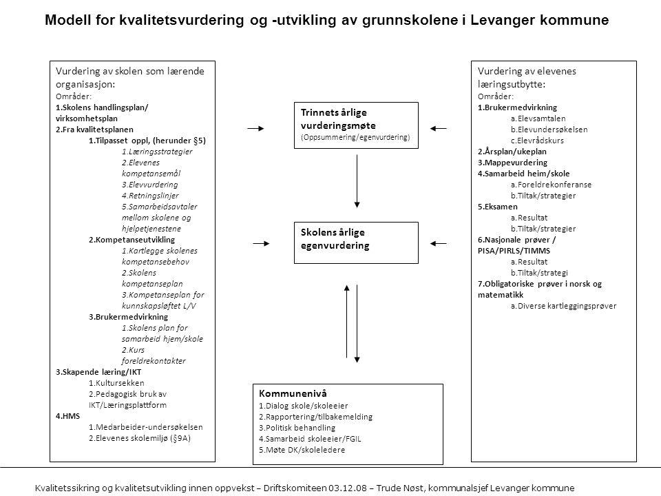 Modell for kvalitetsvurdering og -utvikling av grunnskolene i Levanger kommune