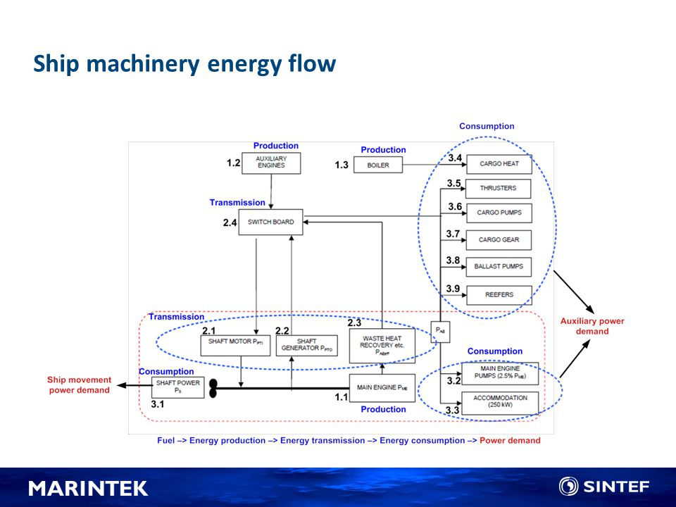 Ship machinery energy flow