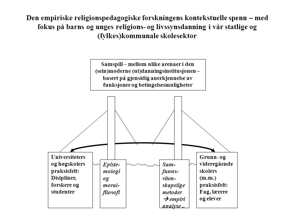 Den empiriske religionspedagogiske forskningens kontekstuelle spenn – med fokus på barns og unges religions- og livssynsdanning i vår statlige og (fylkes)kommunale skolesektor