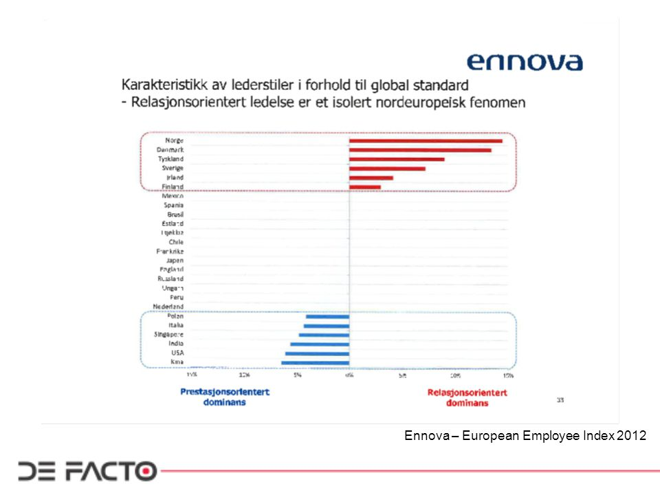 Ennova – European Employee Index 2012