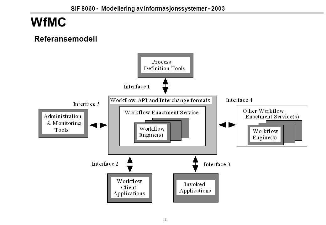 WfMC Referansemodell