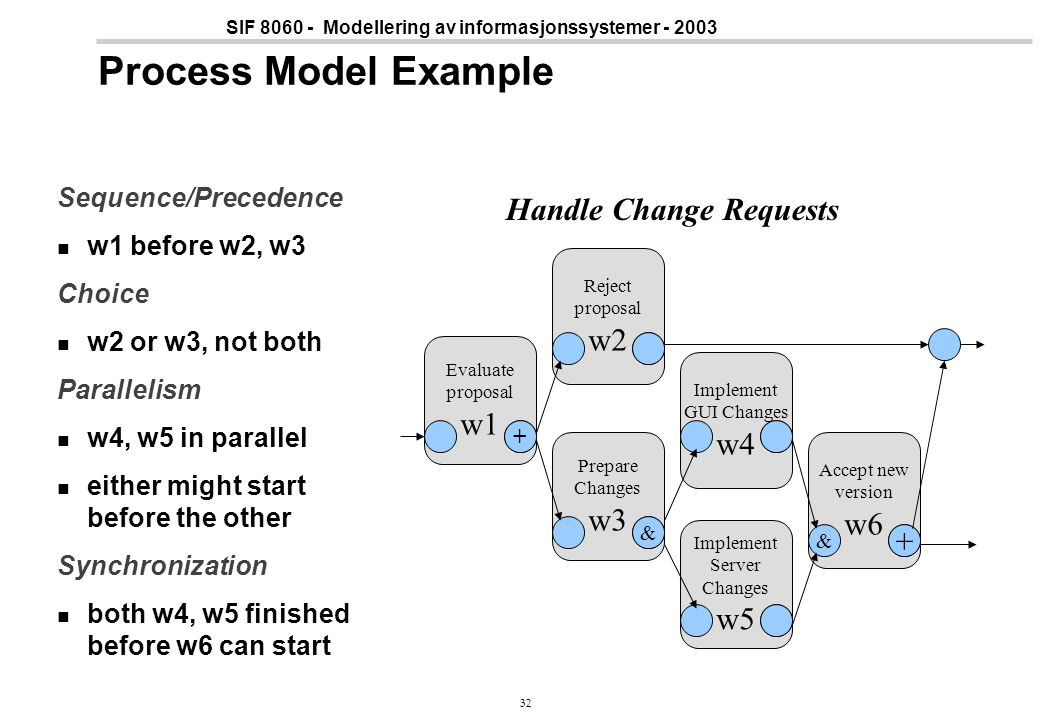 Process Model Example Handle Change Requests w2 w1 w4 w3 w6 + w5
