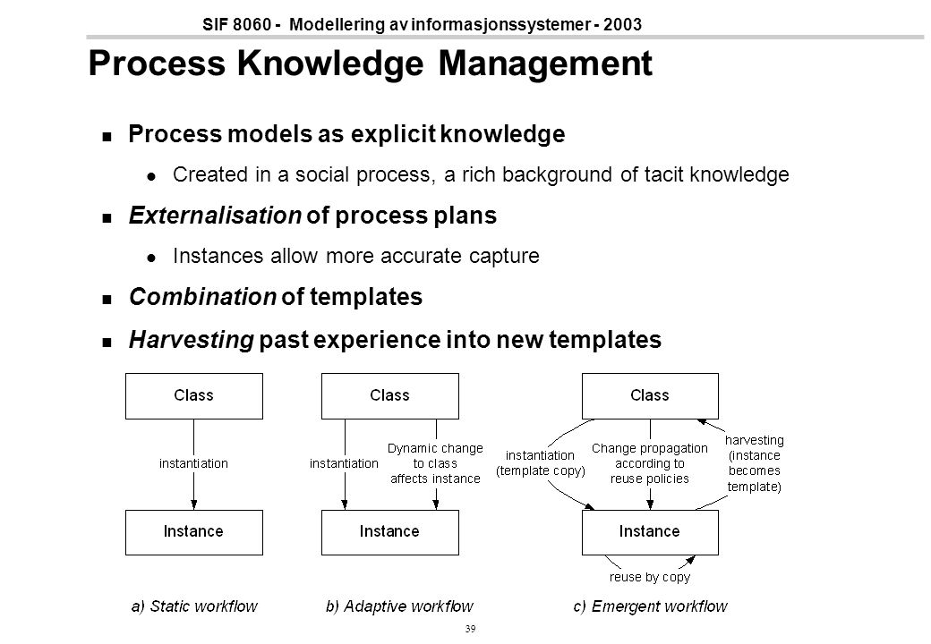 Process Knowledge Management
