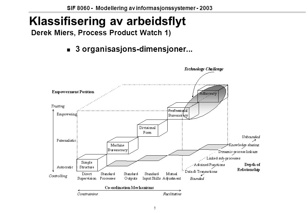 Klassifisering av arbeidsflyt Derek Miers, Process Product Watch 1)
