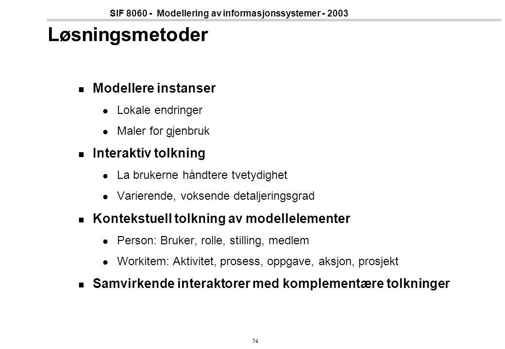 Løsningsmetoder Modellere instanser Interaktiv tolkning