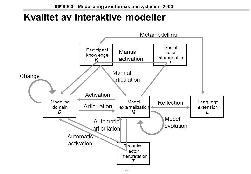 Kvalitet av interaktive modeller