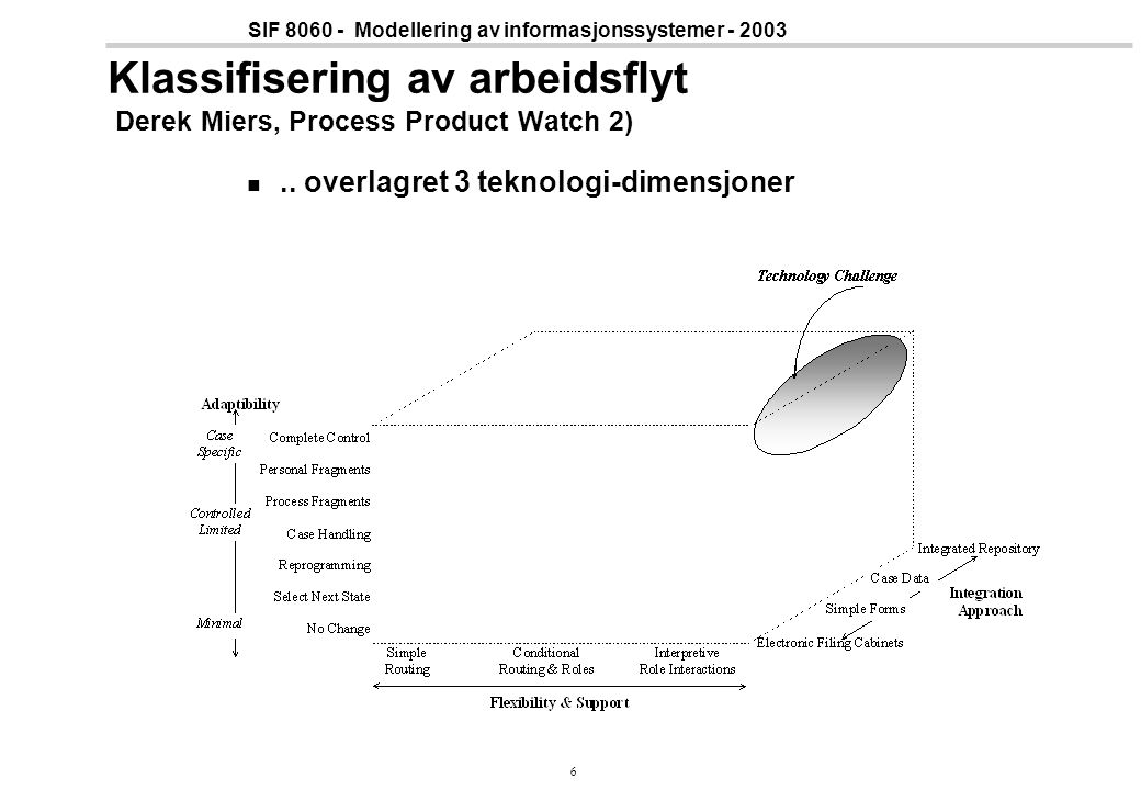 Klassifisering av arbeidsflyt Derek Miers, Process Product Watch 2)