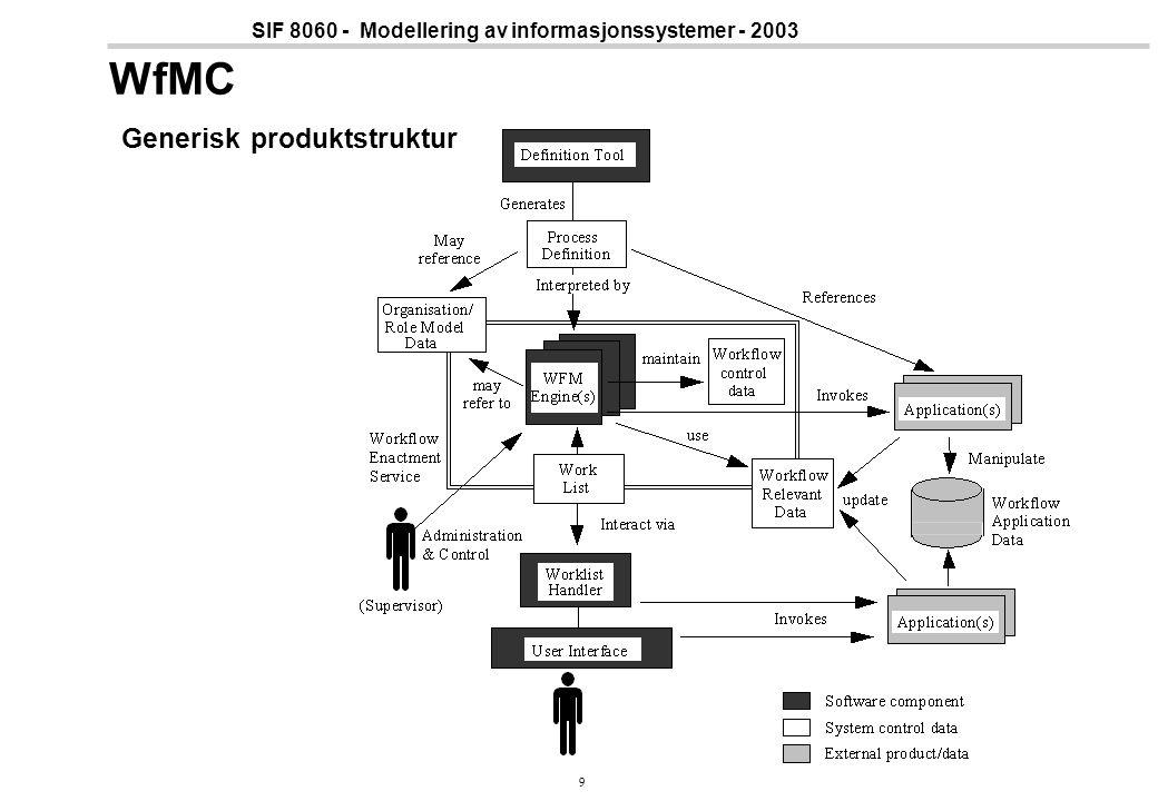 WfMC Generisk produktstruktur