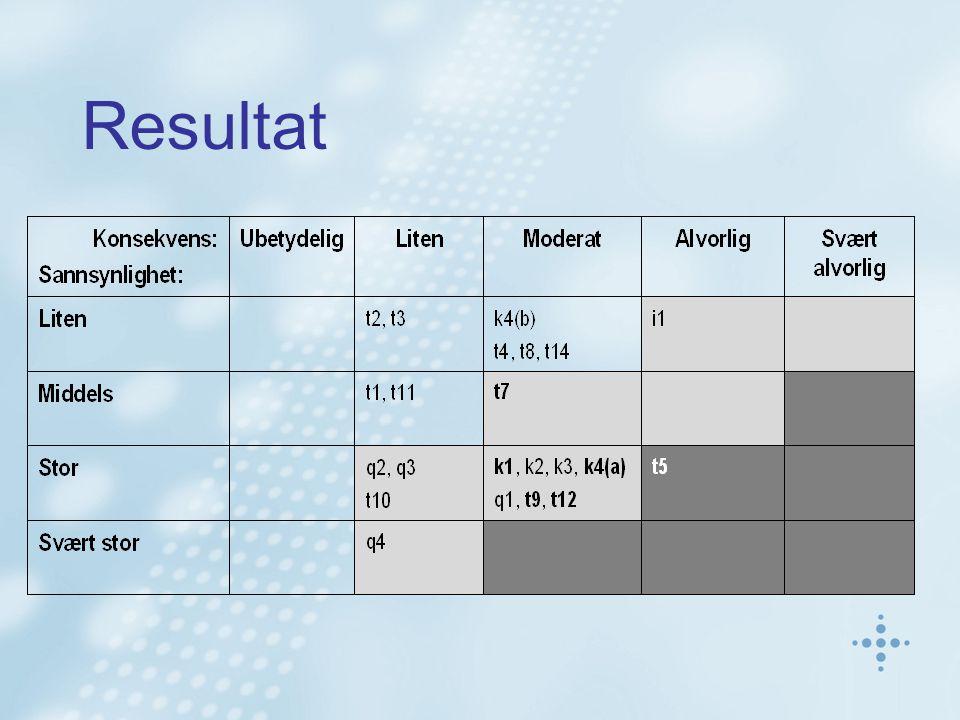 Resultat Trusler med uakseptabel risiko: t5 k1 – k4(a) t7 – t9 – t12