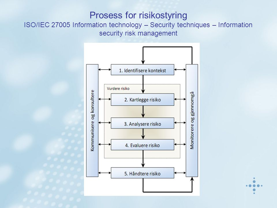 Prosess for risikostyring ISO/IEC 27005 Information technology – Security techniques – Information security risk management