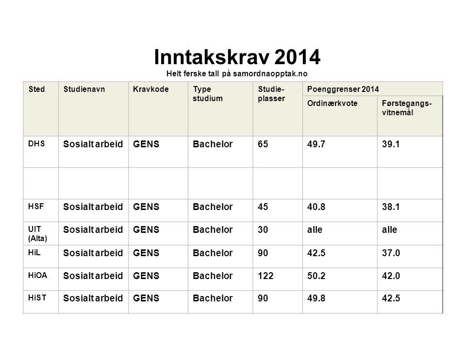 Inntakskrav 2014 Helt ferske tall på samordnaopptak.no