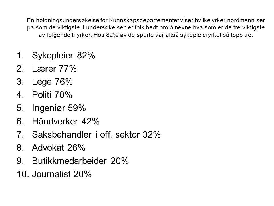Saksbehandler i off. sektor 32% Advokat 26% Butikkmedarbeider 20%