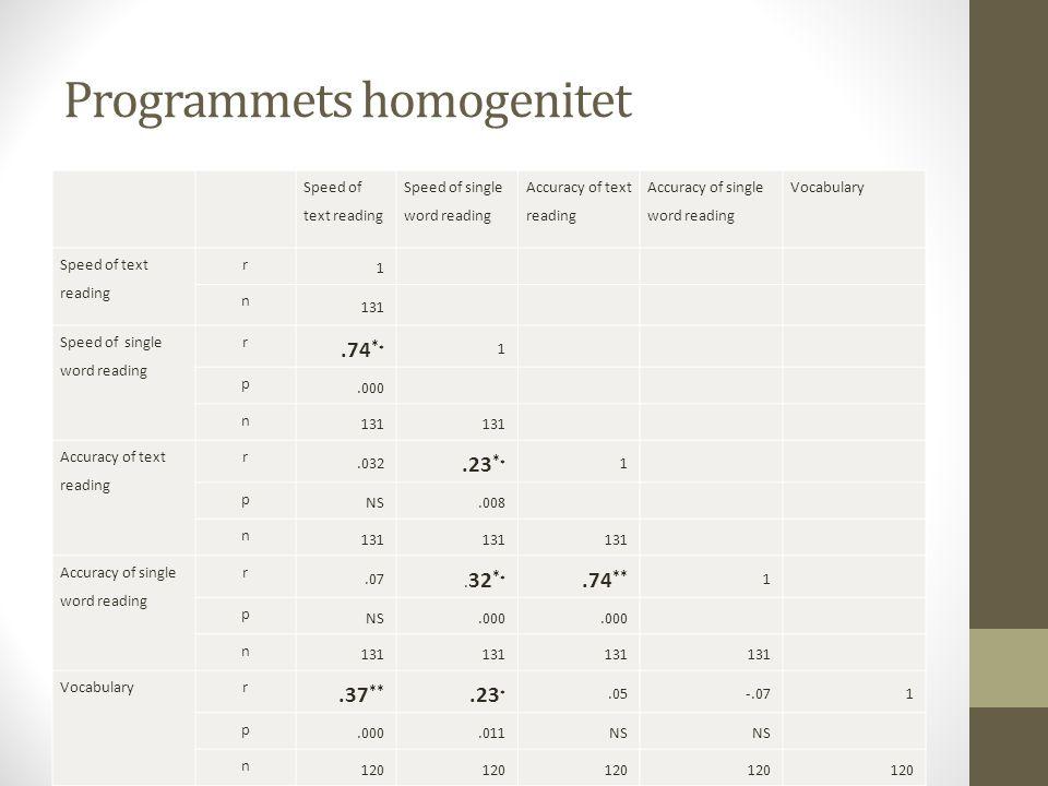 Programmets homogenitet