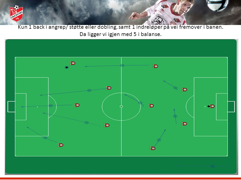 Kun 1 back i angrep/ støtte eller dobling, samt 1 indreløper på vei fremover i banen.