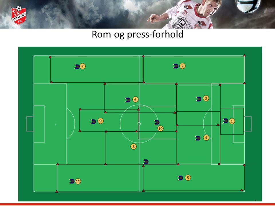 Rom og press-forhold