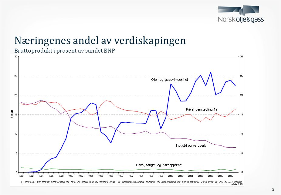 Næringenes andel av verdiskapingen Bruttoprodukt i prosent av samlet BNP