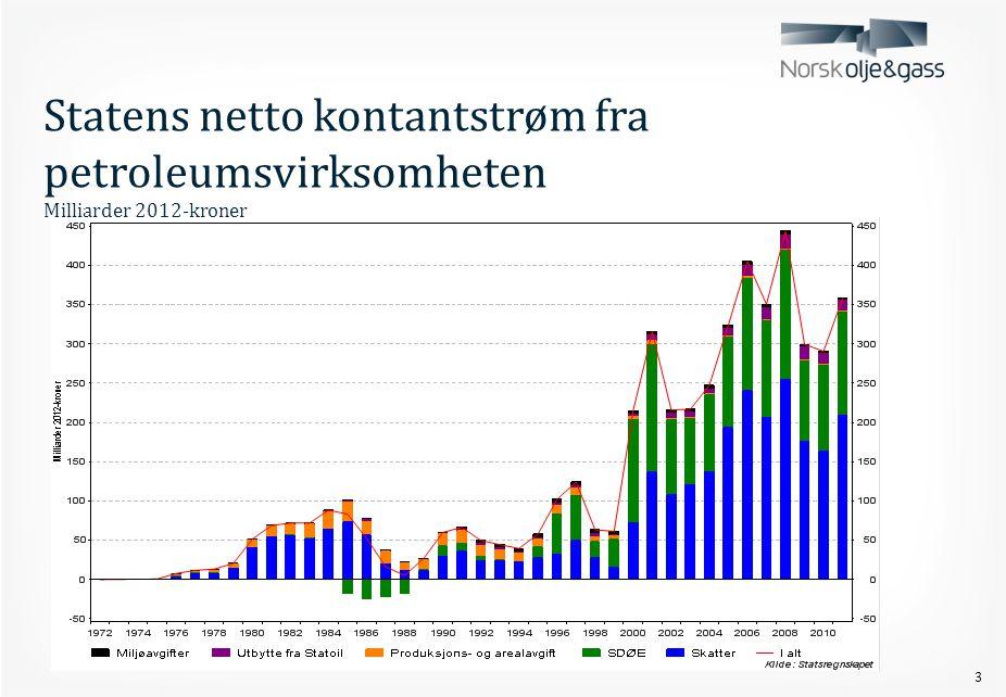 Statens netto kontantstrøm fra petroleumsvirksomheten Milliarder 2012-kroner