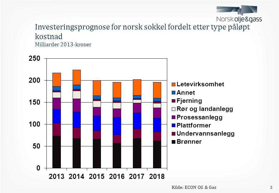 Investeringsprognose for norsk sokkel fordelt etter type påløpt kostnad Milliarder 2013-kroner