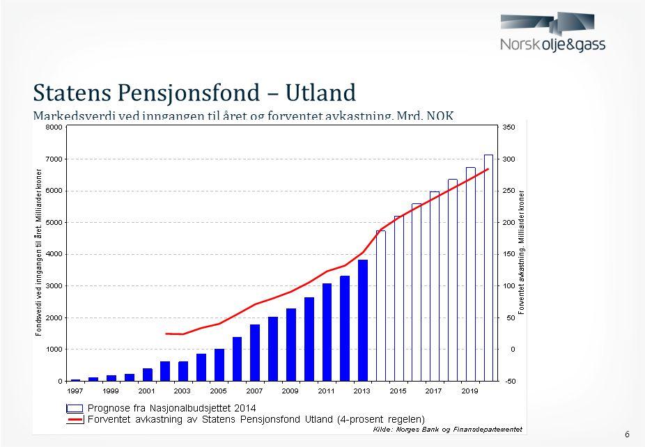 Statens Pensjonsfond – Utland Markedsverdi ved inngangen til året og forventet avkastning. Mrd. NOK