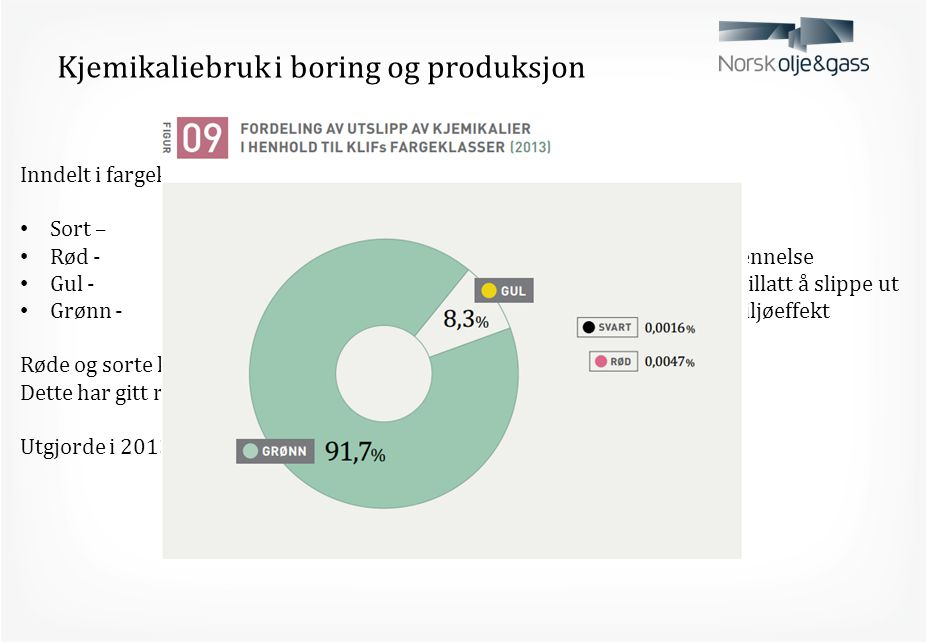 Kjemikaliebruk i boring og produksjon