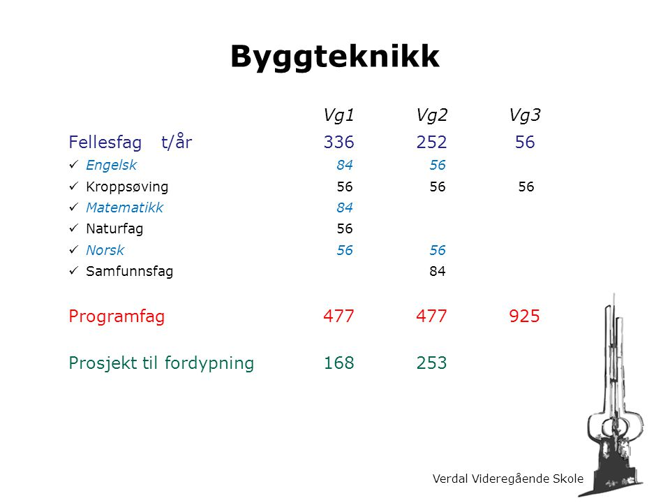 Byggteknikk Vg1 Vg2 Vg3 Fellesfag t/år 336 252 56