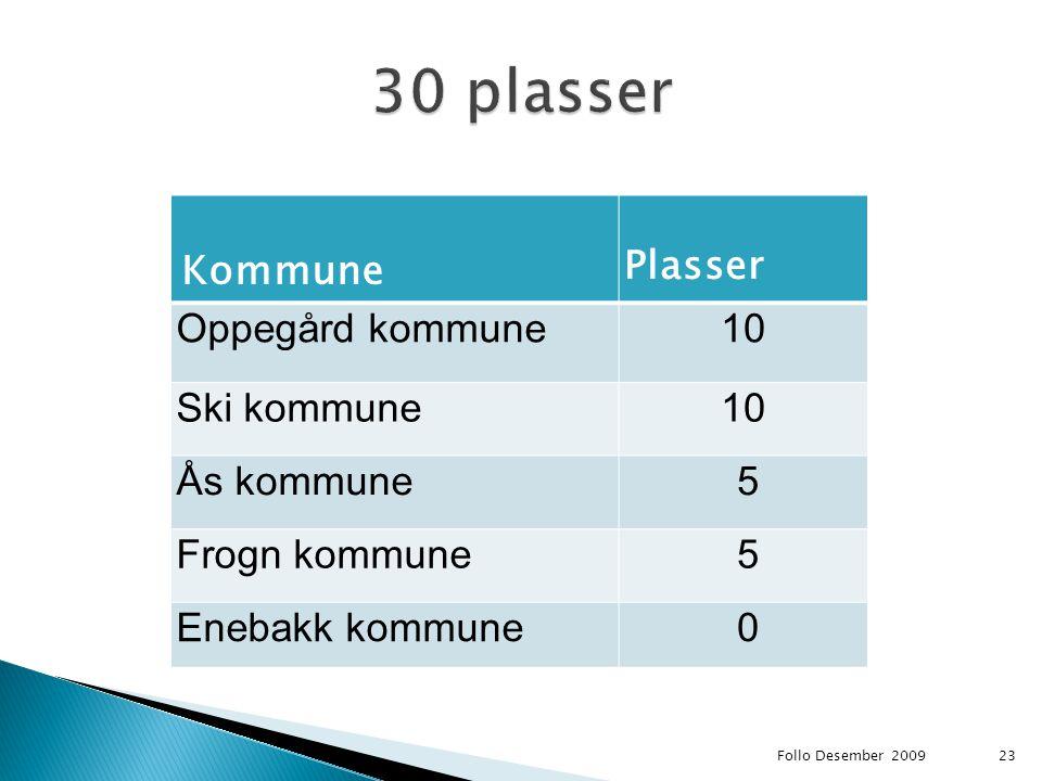30 plasser Kommune Plasser Oppegård kommune 10 Ski kommune Ås kommune