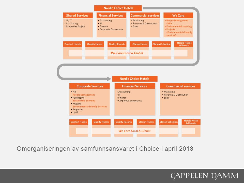 Omorganiseringen av samfunnsansvaret i Choice i april 2013