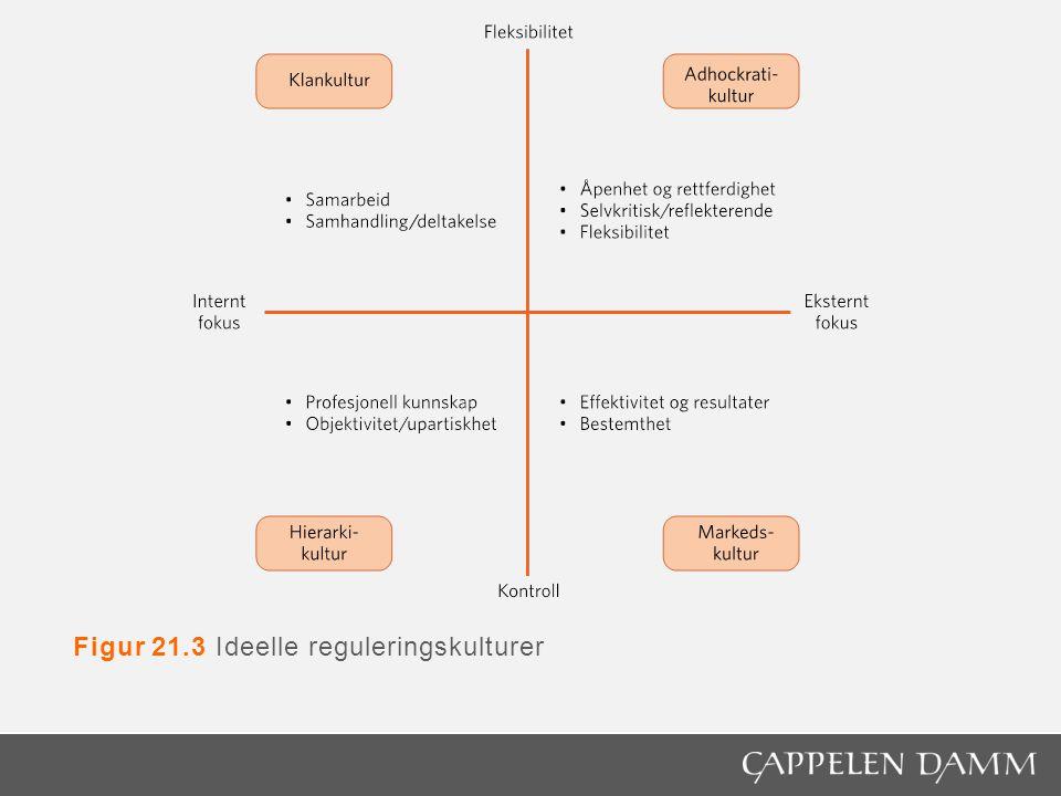 Figur 21.3 Ideelle reguleringskulturer