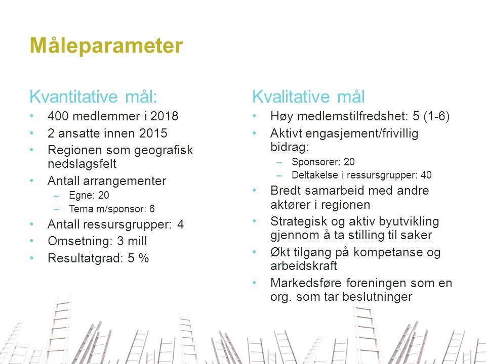 Måleparameter Kvantitative mål: Kvalitative mål 400 medlemmer i 2018