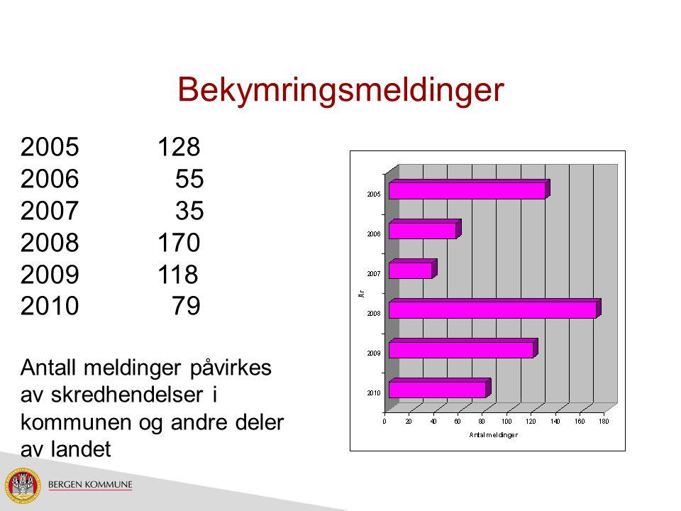 Bekymringsmeldinger 2005 128. 2006 55. 2007 35. 2008 170. 2009 118.