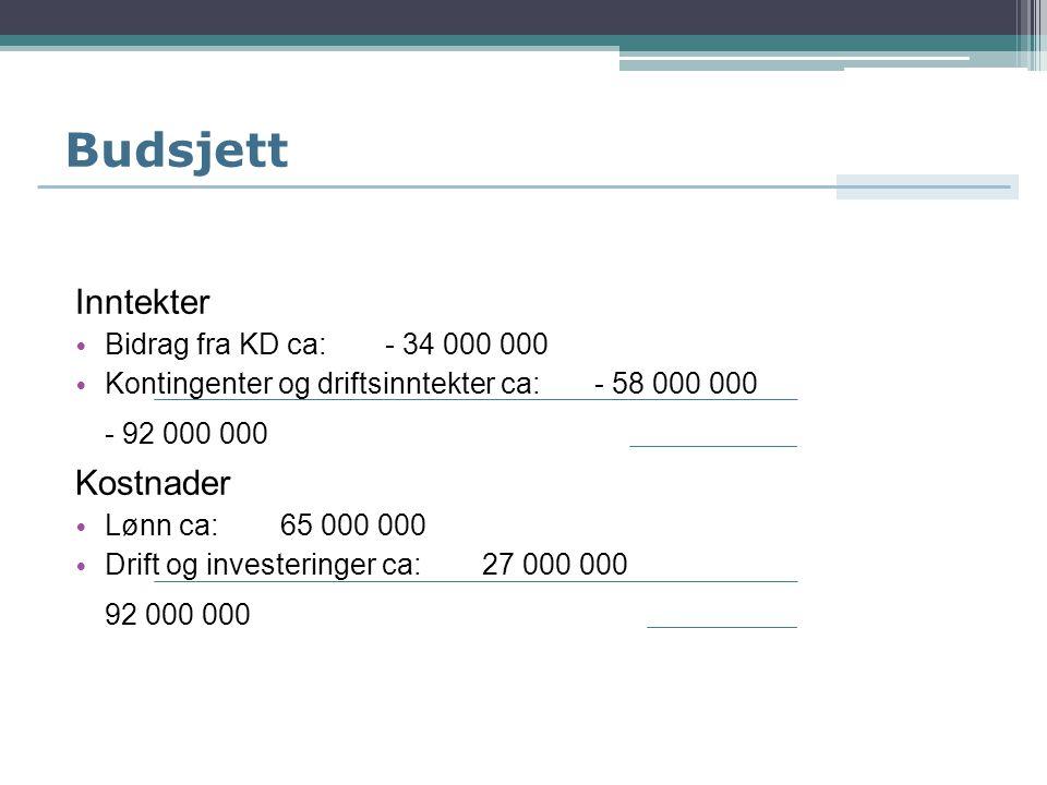 Budsjett Inntekter Kostnader Bidrag fra KD ca: - 34 000 000