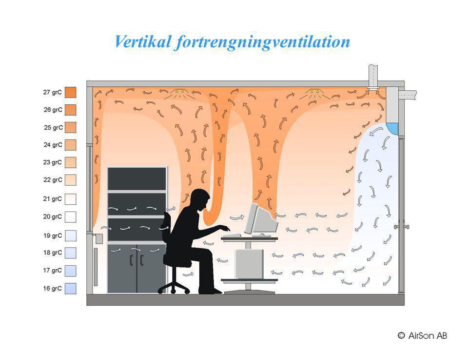 Vertikal fortrengningventilation