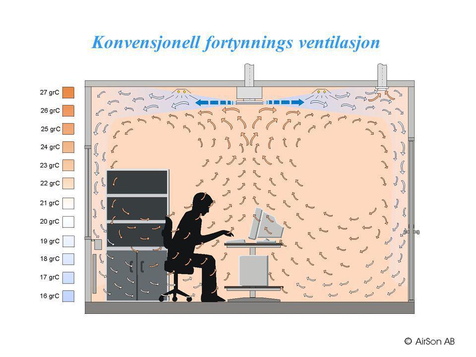 Konvensjonell fortynnings ventilasjon