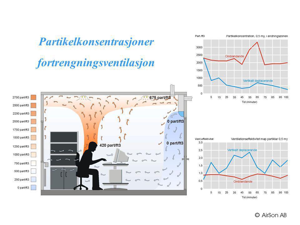 Partikelkonsentrasjoner fortrengningsventilasjon