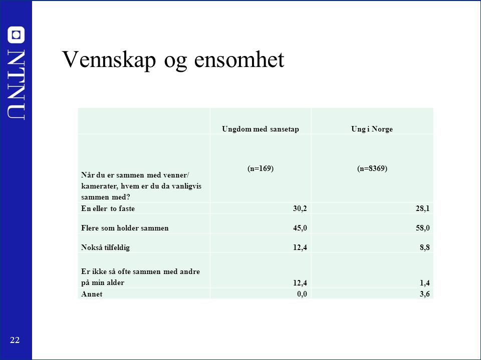 Vennskap og ensomhet Ungdom med sansetap Ung i Norge