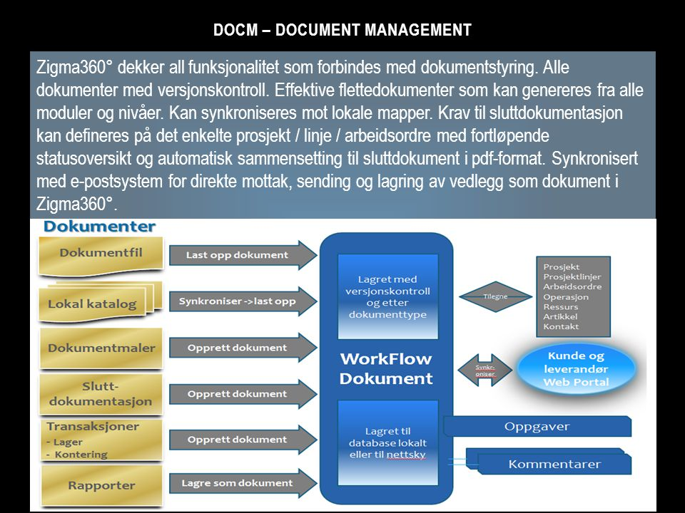 DocM – Document Management