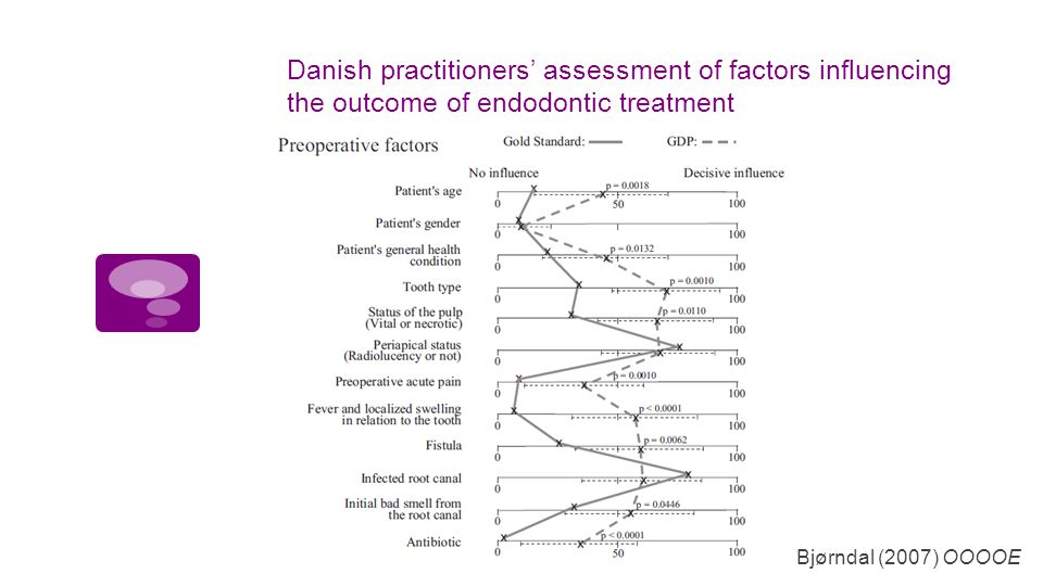 Danish practitioners' assessment of factors influencing the outcome of endodontic treatment