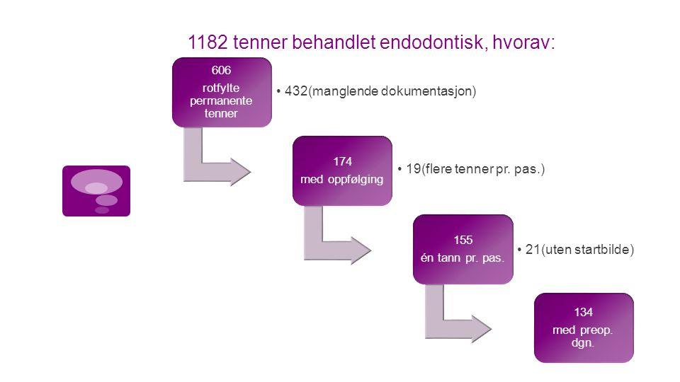 1182 tenner behandlet endodontisk, hvorav: