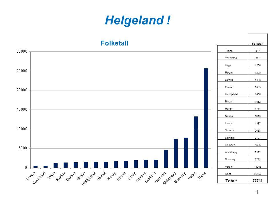 Helgeland ! Totalt 77741 Folketall Træna 497 Vevelstad 511 Vega 1256