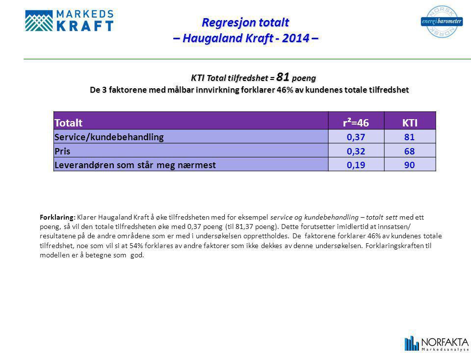 KTI Total tilfredshet = 81 poeng