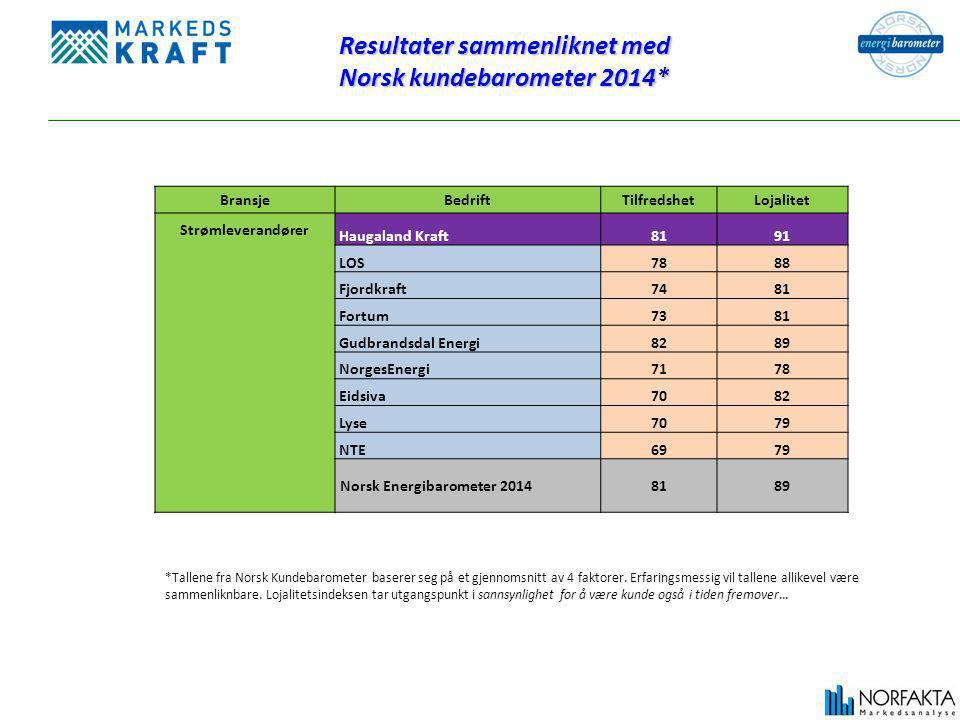 Resultater sammenliknet med Norsk kundebarometer 2014*