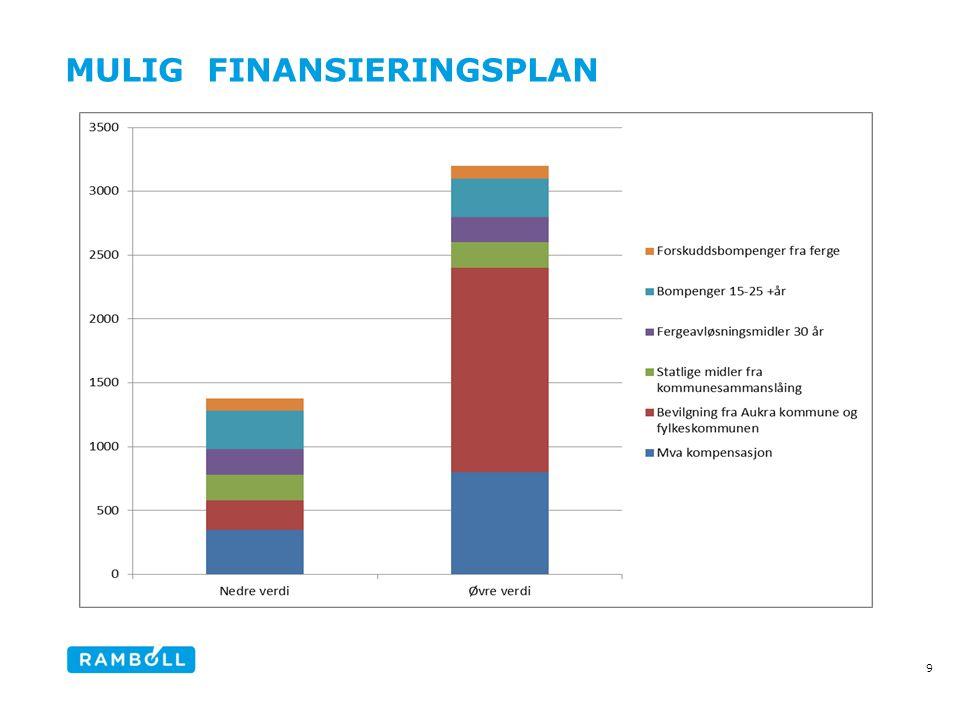 Mulig finansieringsplan