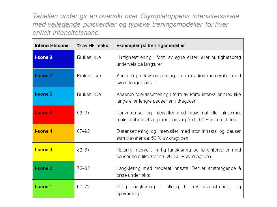 Tabellen under gir en oversikt over Olympiatoppens intensitetsskala med veiledende pulsverdier og typiske treningsmodeller for hver enkelt intensitetssone.