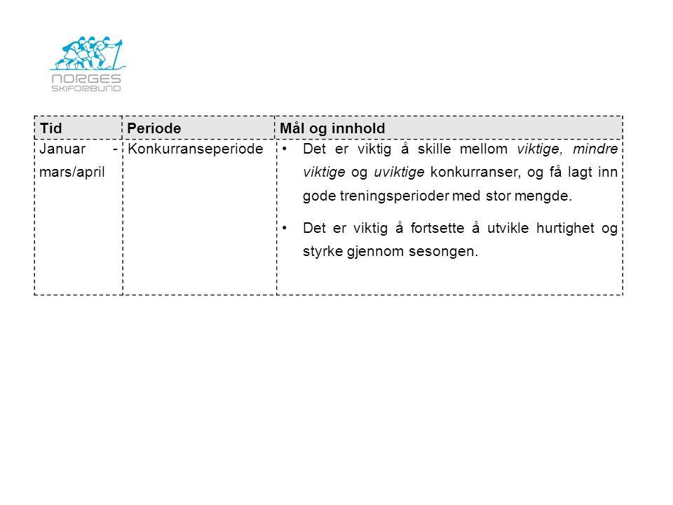 Tid Periode. Mål og innhold. Januar - mars/april. Konkurranseperiode.