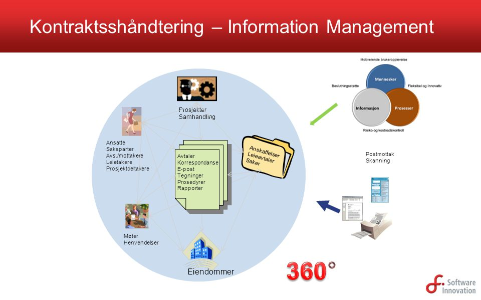 Kontraktsshåndtering – Information Management